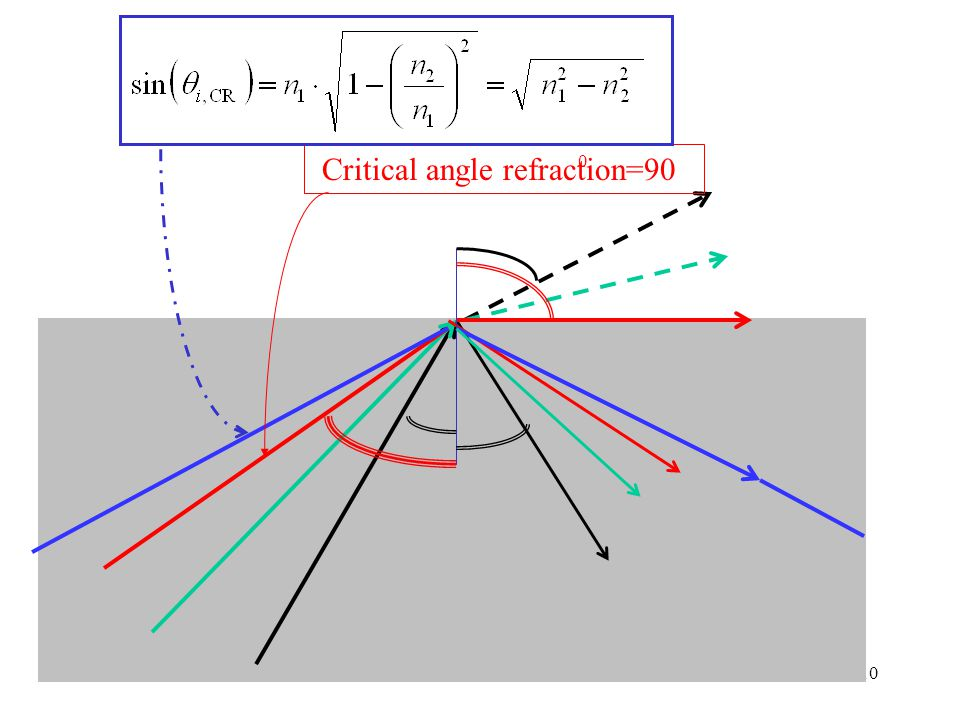 Critical angle refraction=90