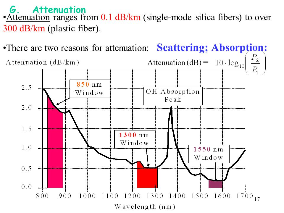 There are two reasons for attenuation: Scattering; Absorption: