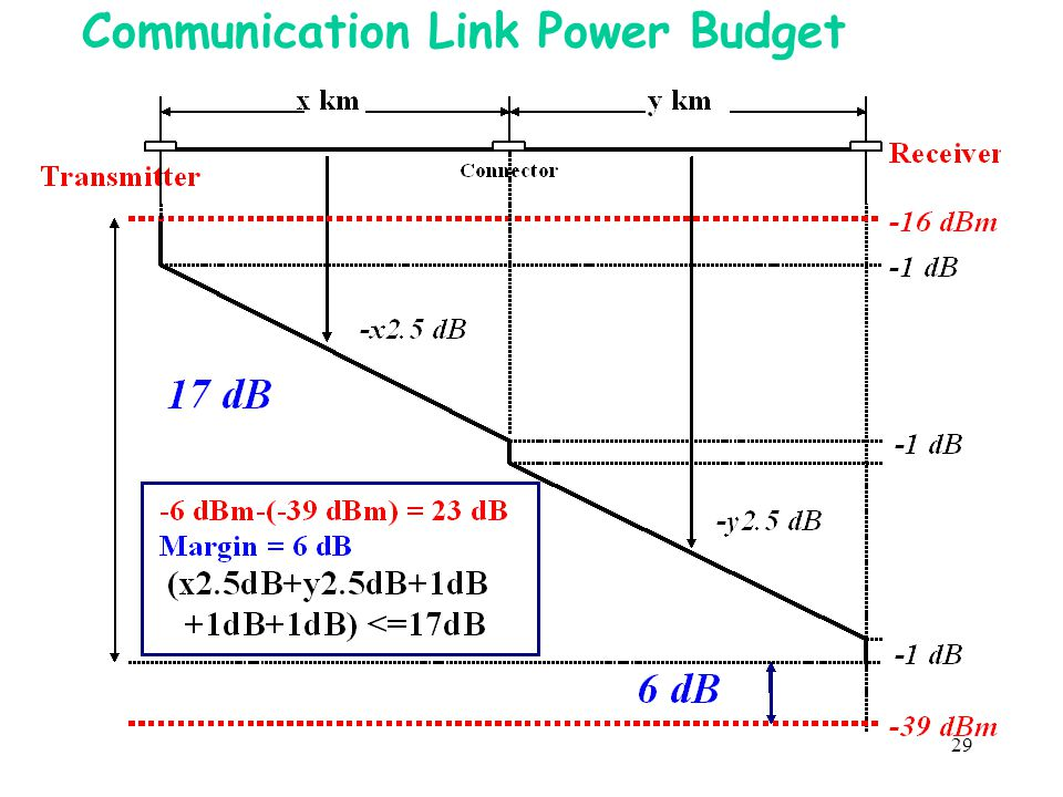 Communication Link Power Budget