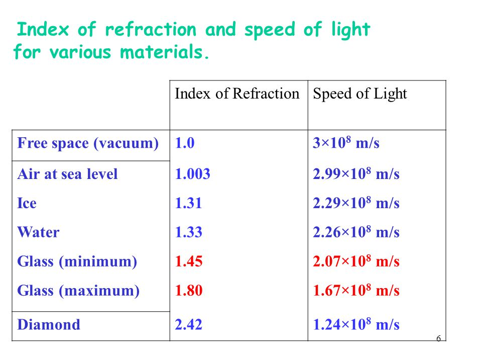 for various materials. Index of refraction and speed of light