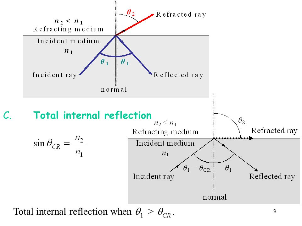 C. Total internal reflection