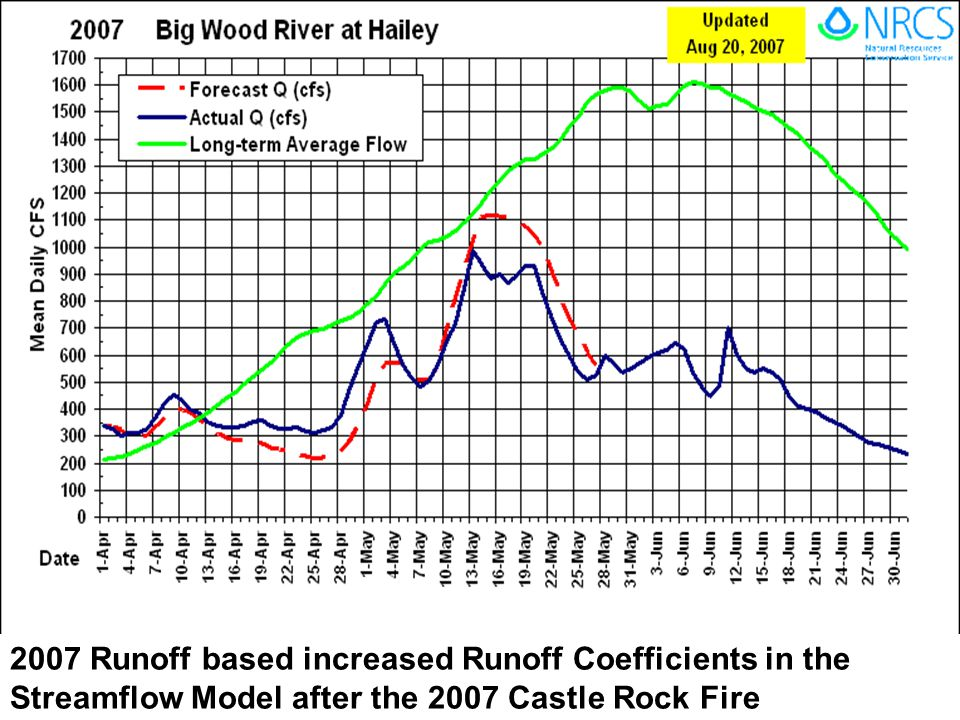 2007 Runoff based increased Runoff Coefficients in the Streamflow Model after the 2007 Castle Rock Fire