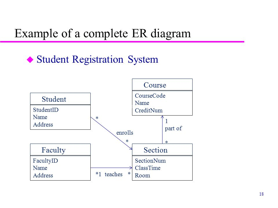 Lecture 9: Data Design CSC 470 Spring ppt video online download