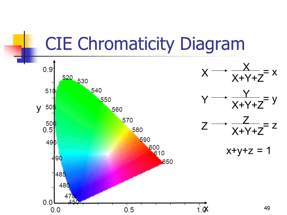Color and the human response to light ppt video online download 49 cie chromaticity diagram ccuart Choice Image
