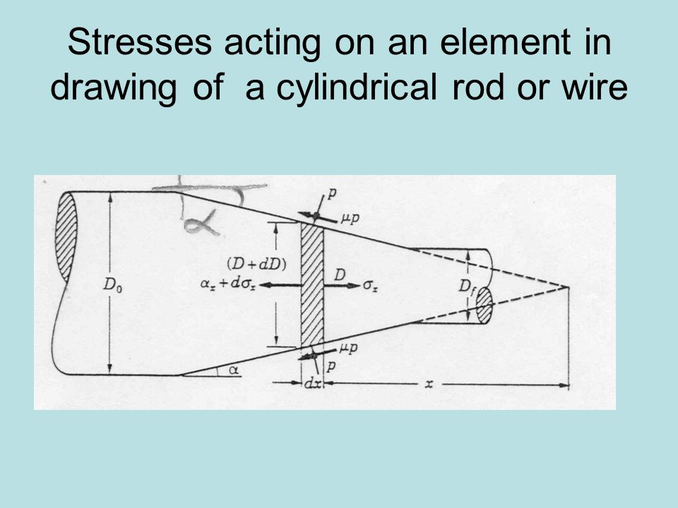 Wire and rod drawing. - ppt video online download