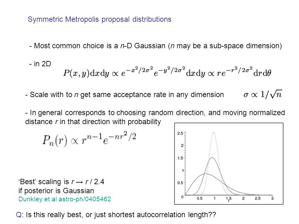 Symmetric Metropolis proposal distributions