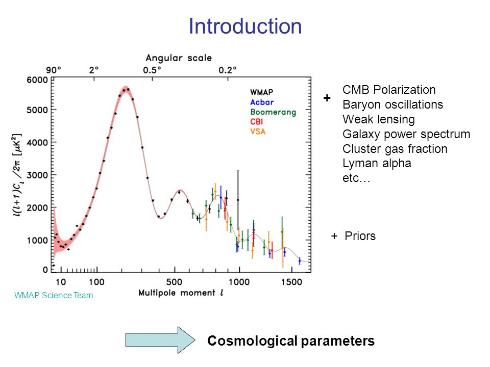 Introduction + Cosmological parameters