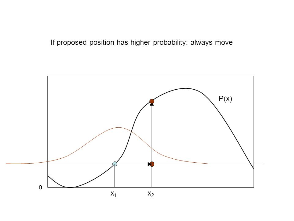 If proposed position has higher probability: always move