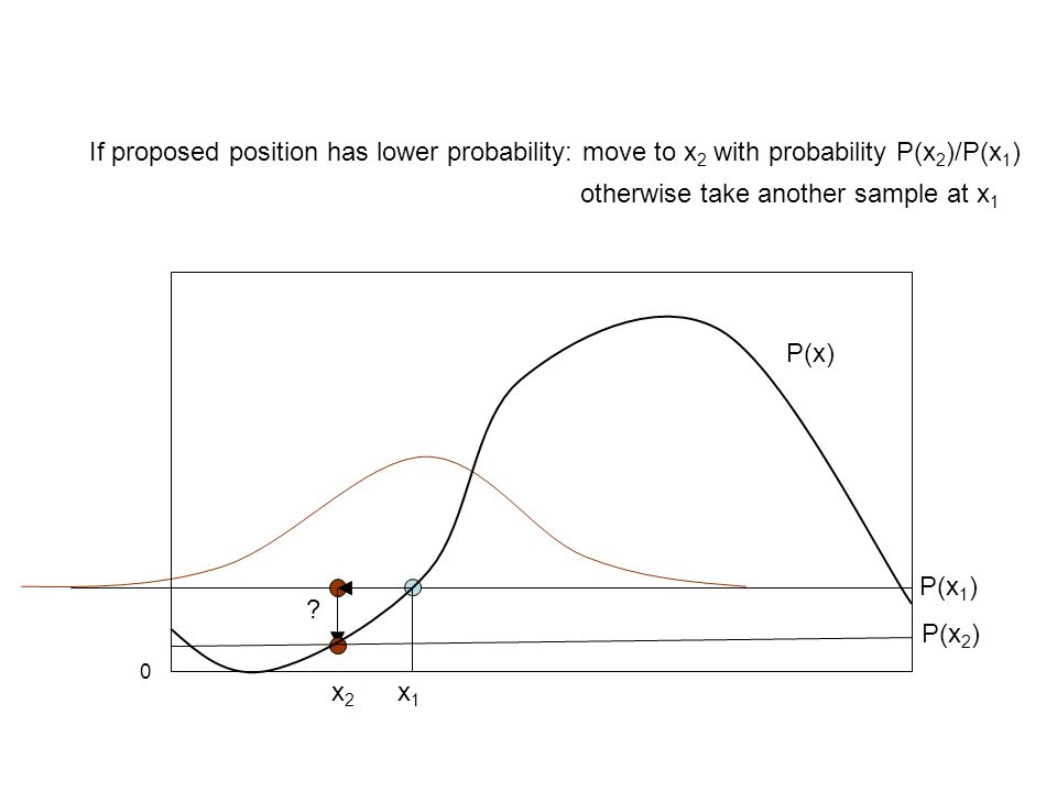 If proposed position has lower probability: move to x2 with probability P(x2)/P(x1)