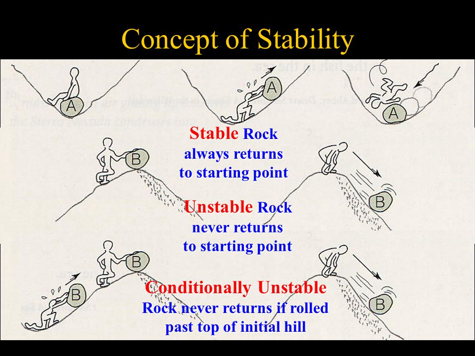 Concept of Stability Stable Rock always returns to starting point