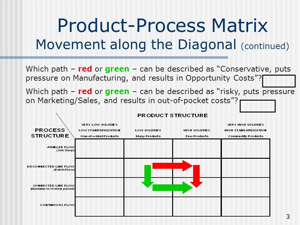 2. E] product process matrix youtube.