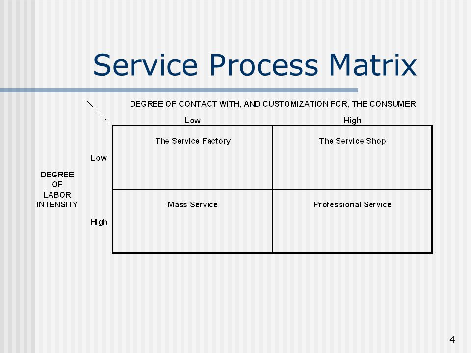 Product-process matrix ppt video online download.
