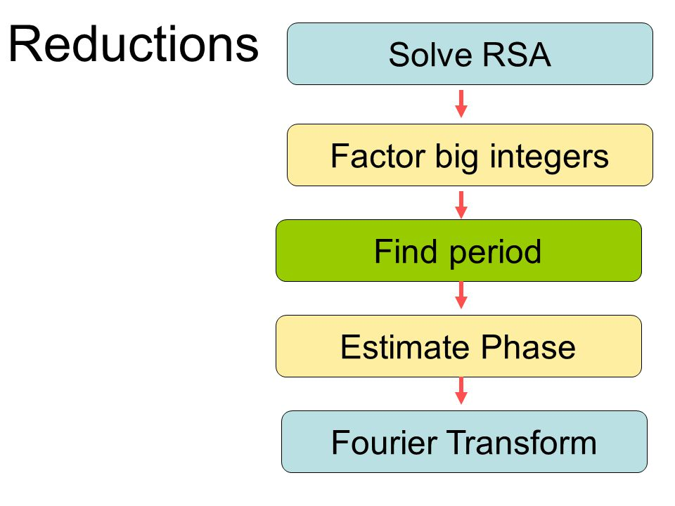 Reductions Solve RSA Factor big integers Find period Estimate Phase