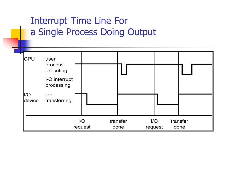 Interrupt Time Line For a Single Process Doing Output