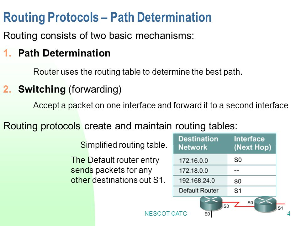Routing Protocols – Path Determination
