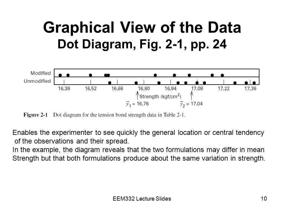 Graphical View of the Data Dot Diagram, Fig. 2-1, pp. 24