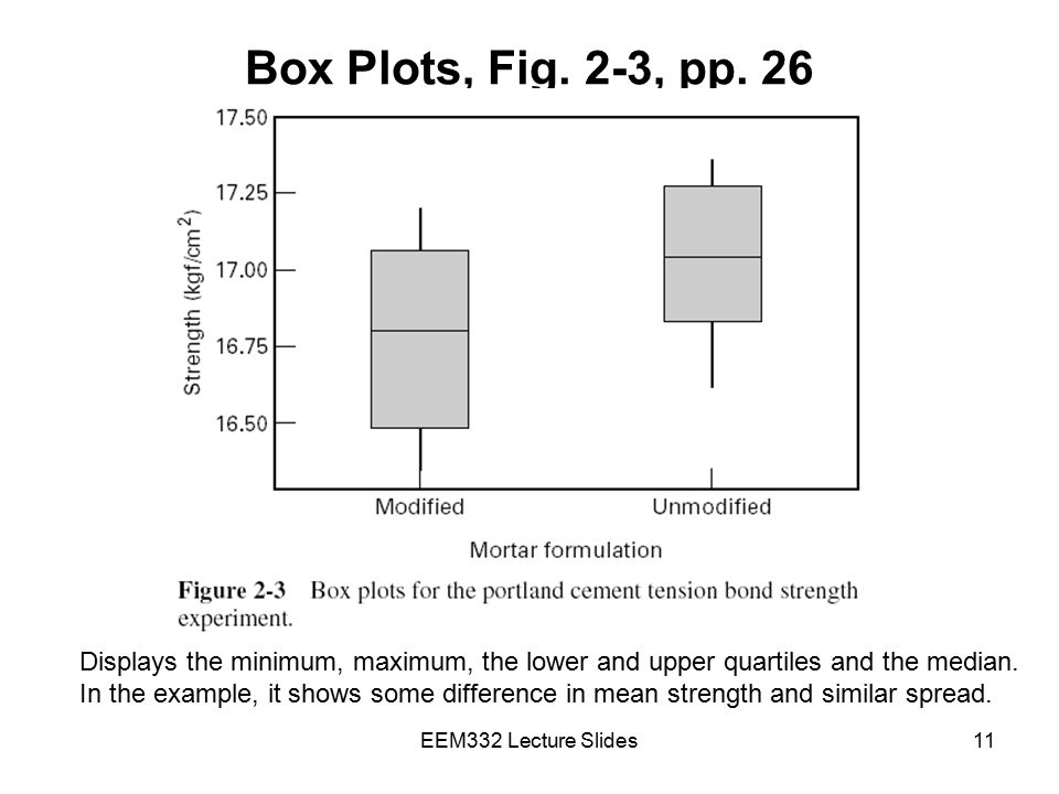Box Plots, Fig. 2-3, pp. 26 Displays the minimum, maximum, the lower and upper quartiles and the median.