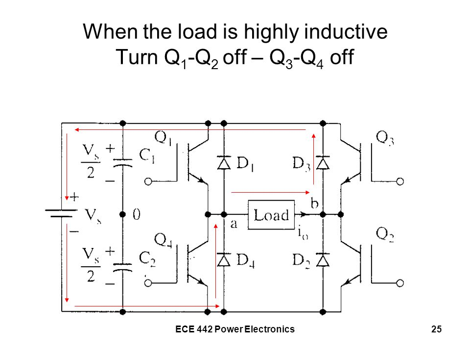 When the load is highly inductive Turn Q1-Q2 off – Q3-Q4 off