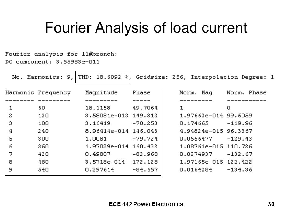Fourier Analysis of load current