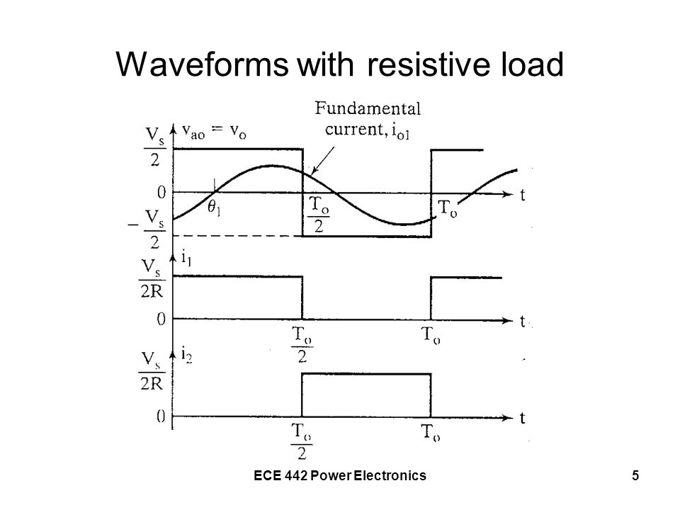 Waveforms with resistive load