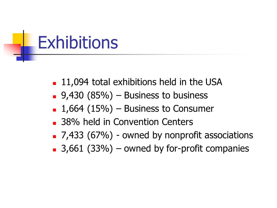 Exhibitions 11,094 total exhibitions held in the USA