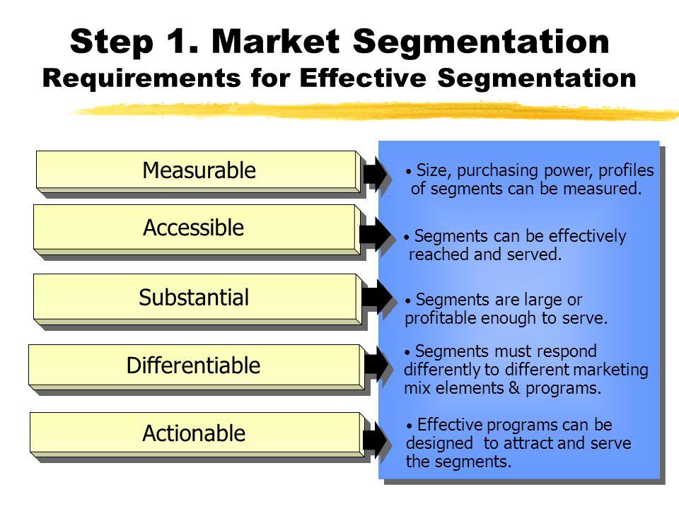 effective market segmentation requirements