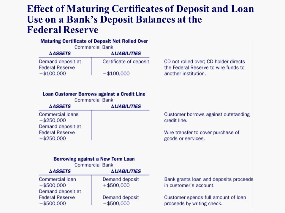 Funding The Bank And Managing Liquidity Ppt Download