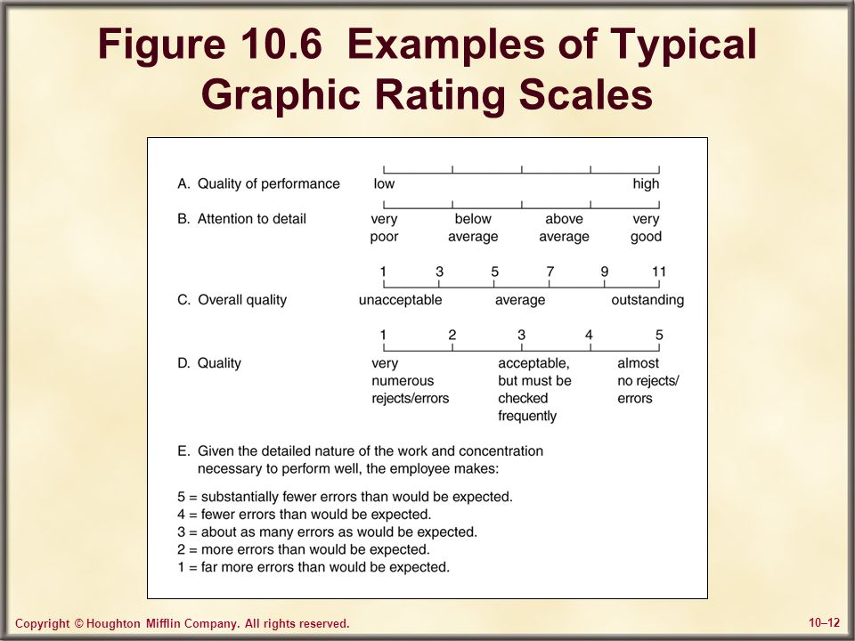 Figure 10.6 Examples of Typical Graphic Rating Scales