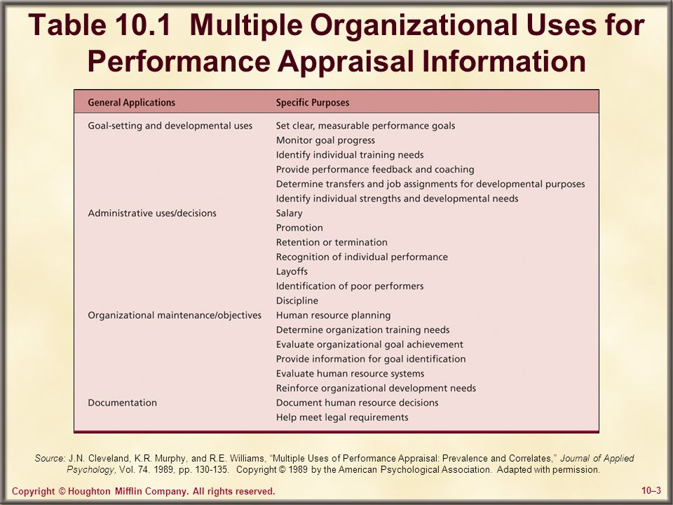 Table 10.1 Multiple Organizational Uses for Performance Appraisal Information