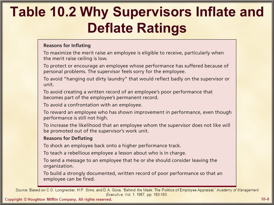 Table 10.2 Why Supervisors Inflate and Deflate Ratings