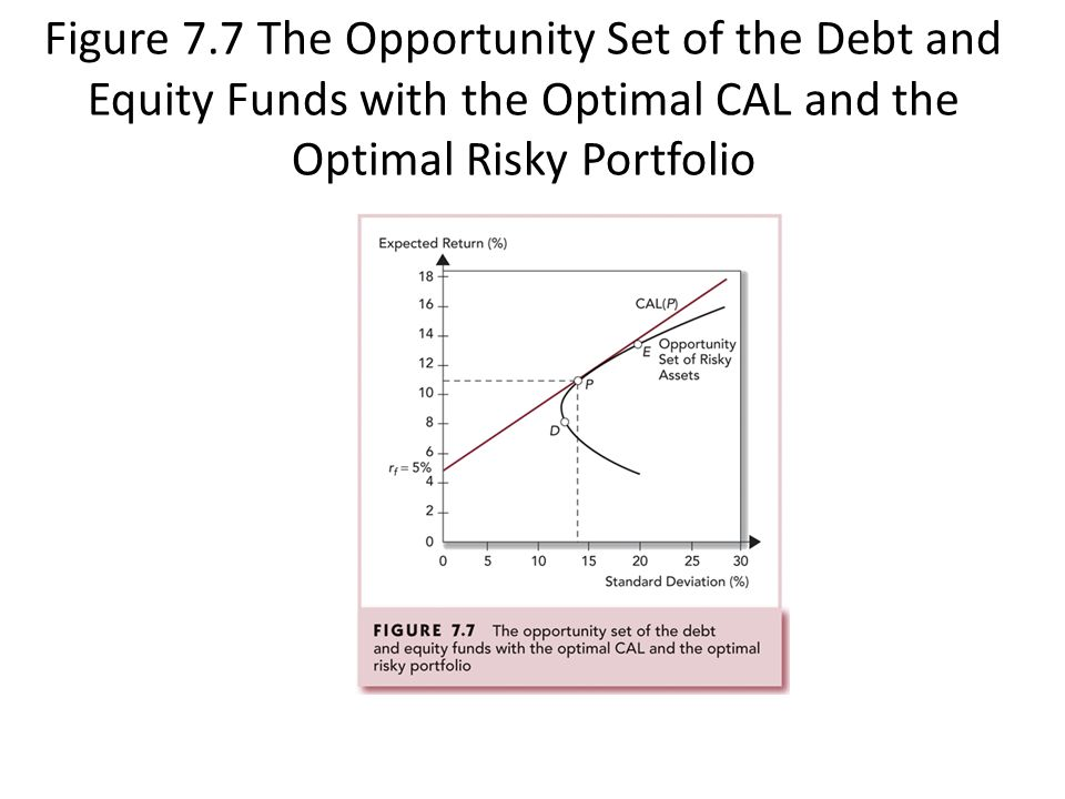 Figure 7.7 The Opportunity Set of the Debt and Equity Funds with the Optimal CAL and the Optimal Risky Portfolio