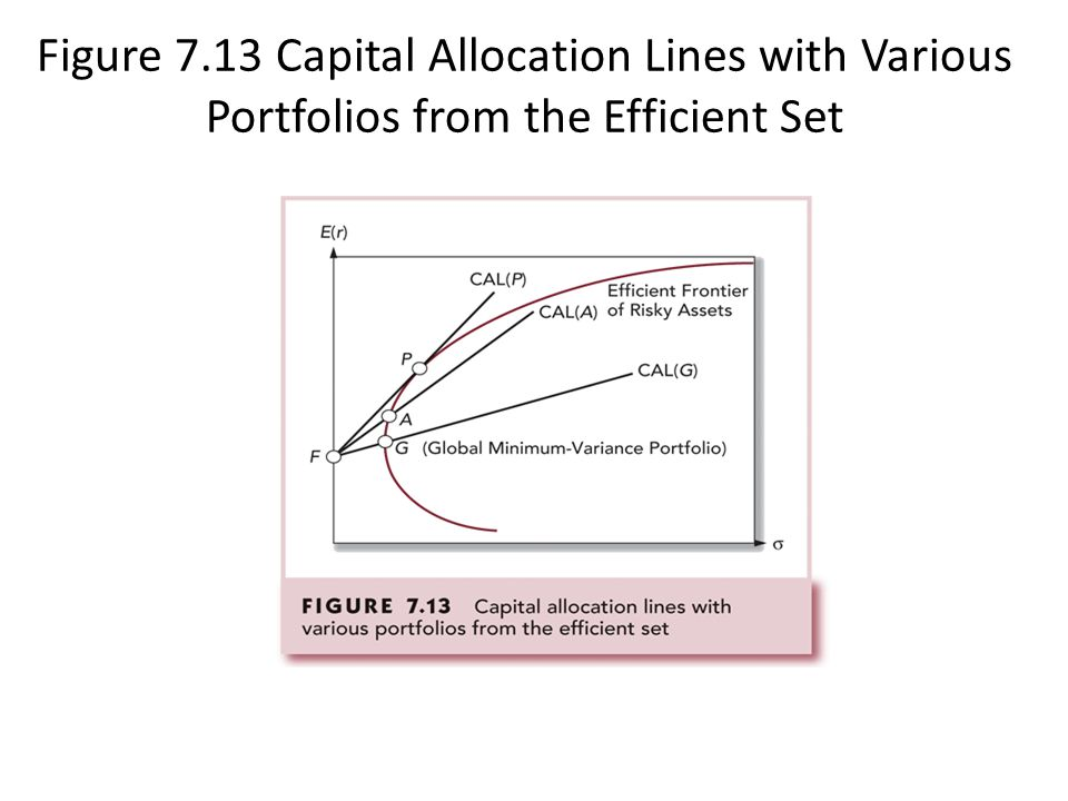 Figure 7.13 Capital Allocation Lines with Various Portfolios from the Efficient Set