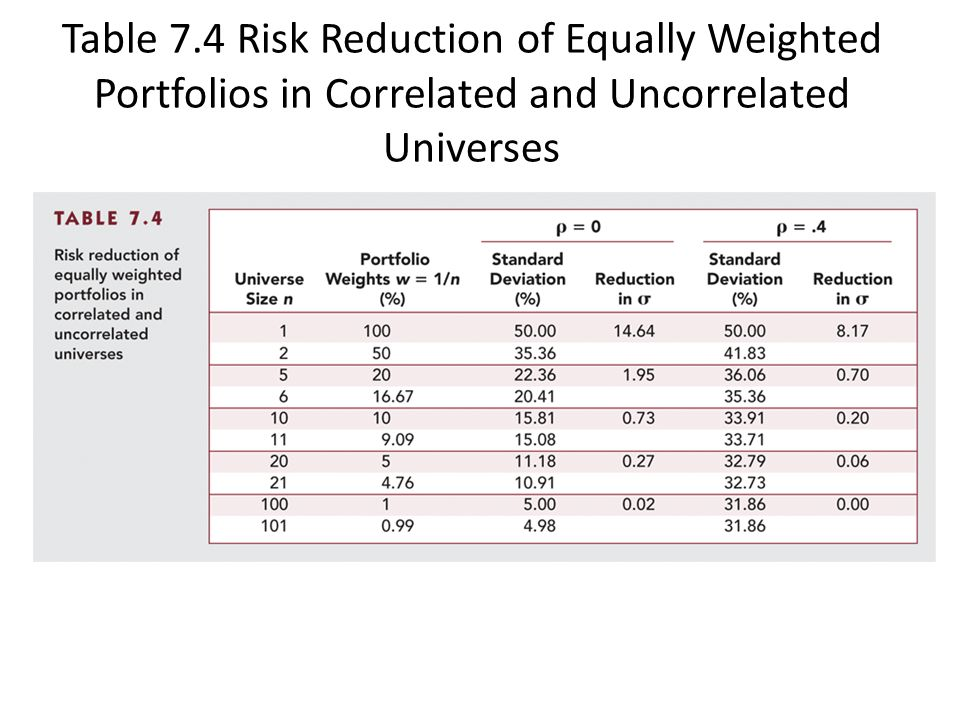 Table 7.4 Risk Reduction of Equally Weighted Portfolios in Correlated and Uncorrelated Universes