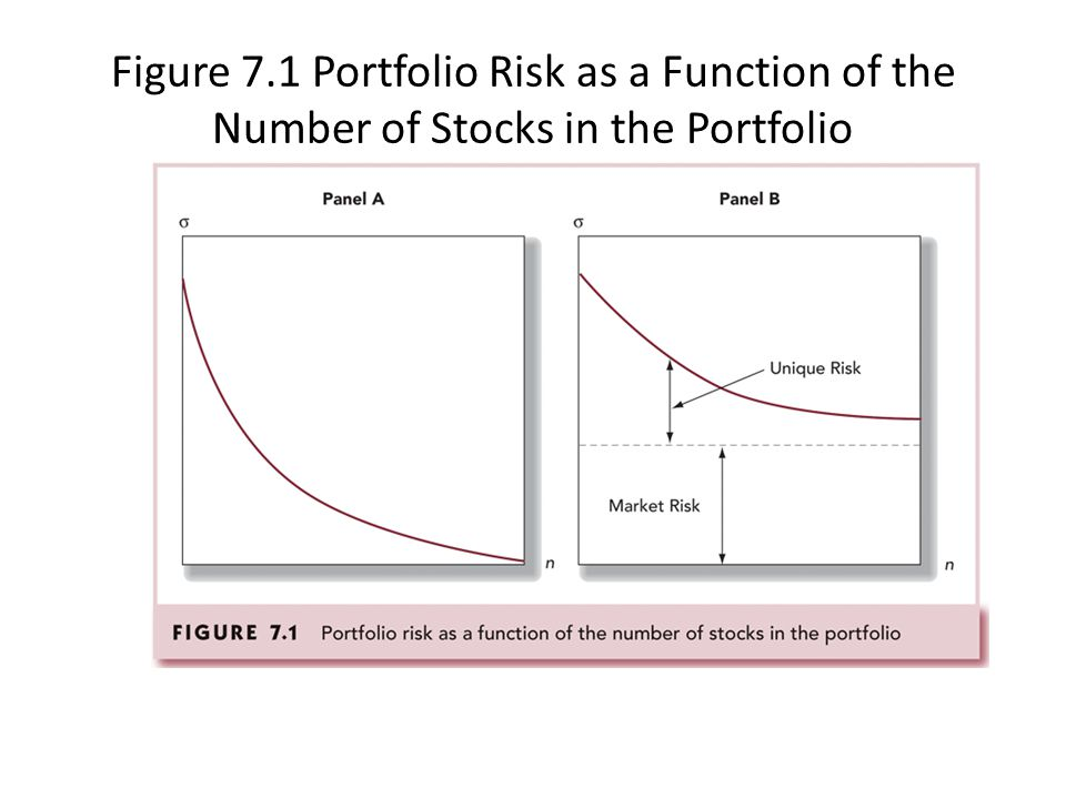 Figure 7.1 Portfolio Risk as a Function of the Number of Stocks in the Portfolio