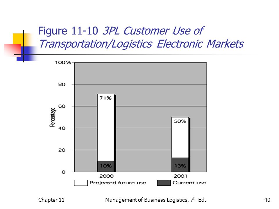 Logistics Relationships and Third-Party Logistics - ppt