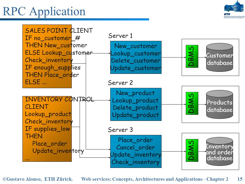 RPC Application DBMS DBMS DBMS SALES POINT CLIENT IF no_customer_#