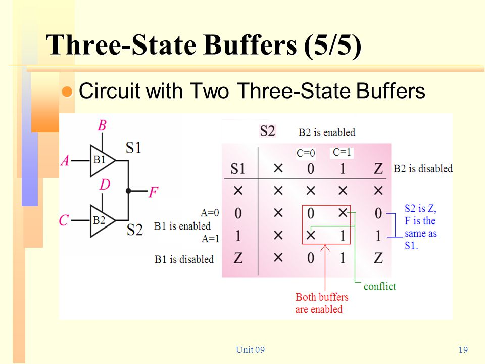 Three-State Buffers (5/5)
