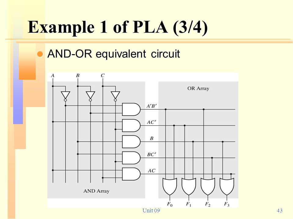 Example 1 of PLA (3/4) AND-OR equivalent circuit Unit 09
