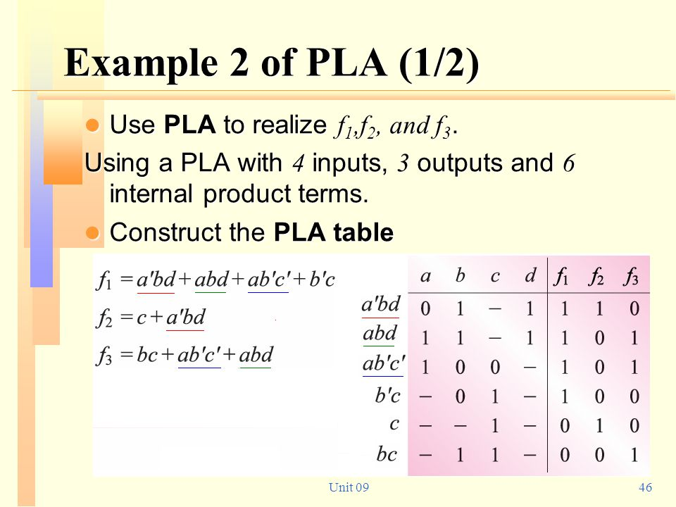 Example 2 of PLA (1/2) Use PLA to realize f1,f2, and f3.