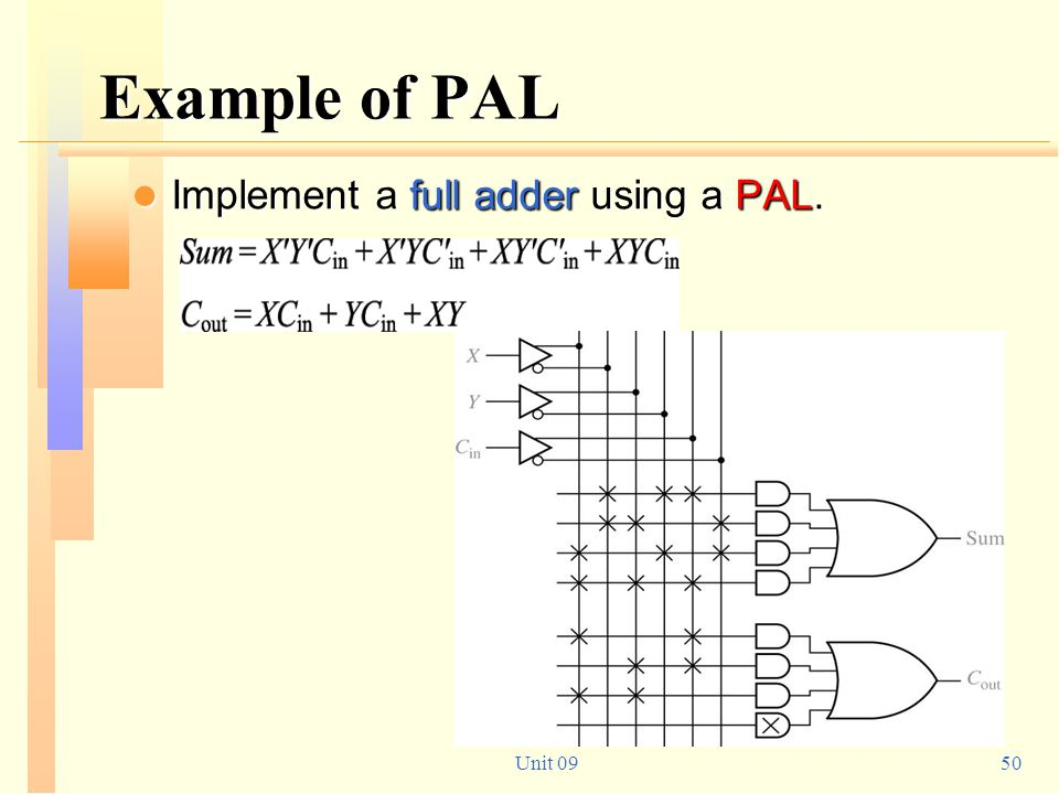 Example of PAL Implement a full adder using a PAL. Unit 09