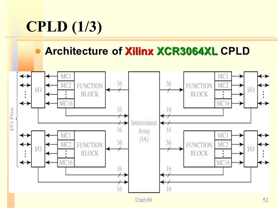 CPLD (1/3) Architecture of Xilinx XCR3064XL CPLD Unit 09