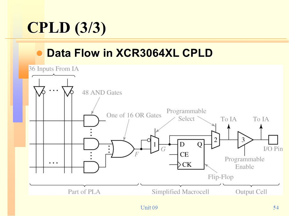CPLD (3/3) Data Flow in XCR3064XL CPLD Unit 09