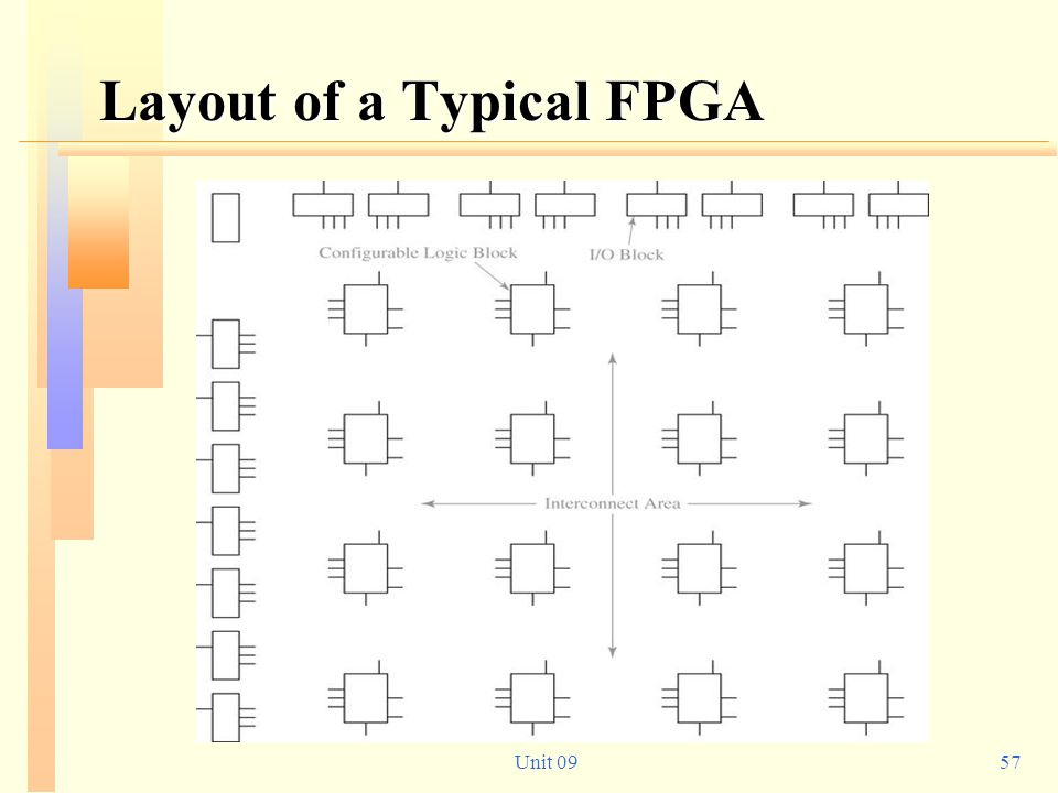 Layout of a Typical FPGA