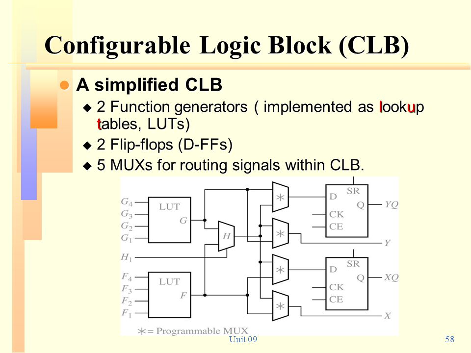 Configurable Logic Block (CLB)