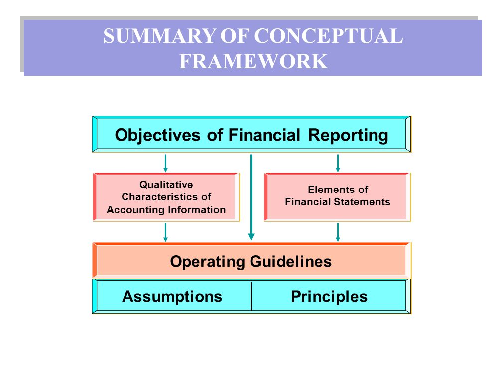 4 principal of qualitative characteristic Qualitative characteristics are the attributes that make the information provided in financial statements useful to users the four principal qualitative characteristics are understandability, relevance, reliability and comparability.
