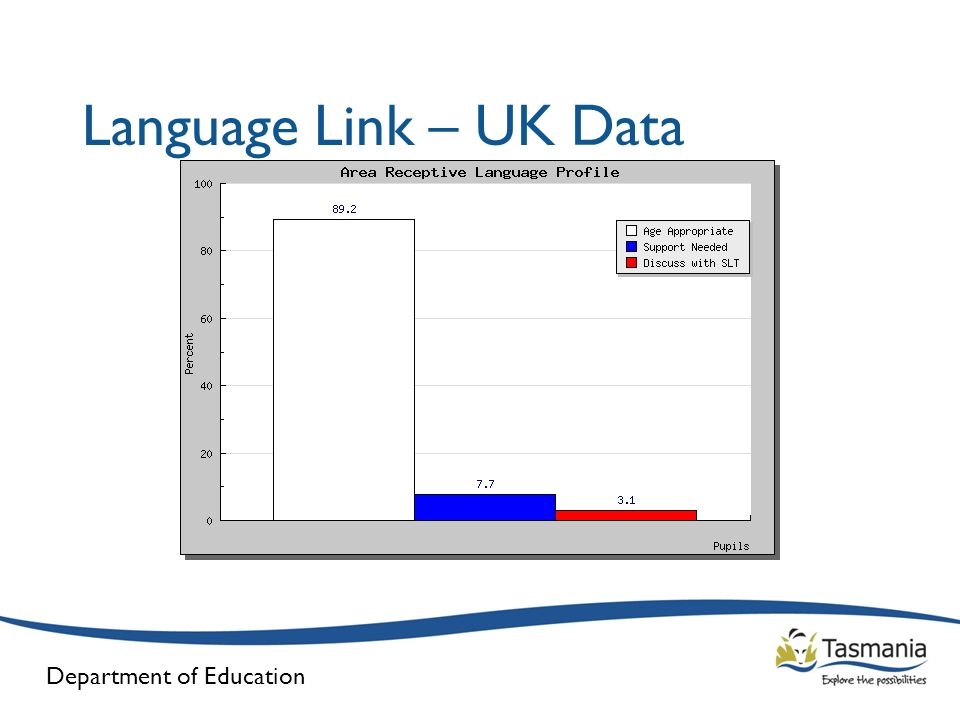 Language Link – UK Data