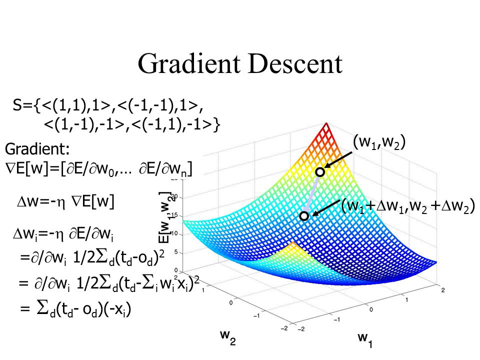 Gradient Descent S={<(1,1),1>,<(-1,-1),1>,