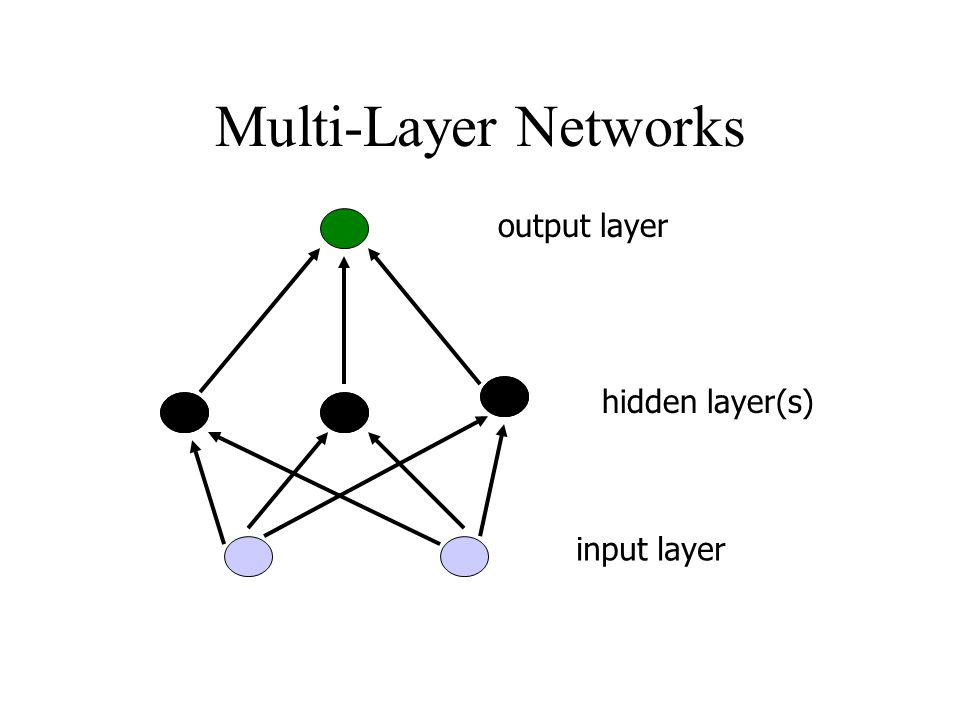 Multi-Layer Networks output layer hidden layer(s) input layer