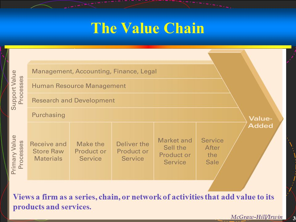 The Value Chain Improved administrative coordination. Training. Joint design of products and processes.