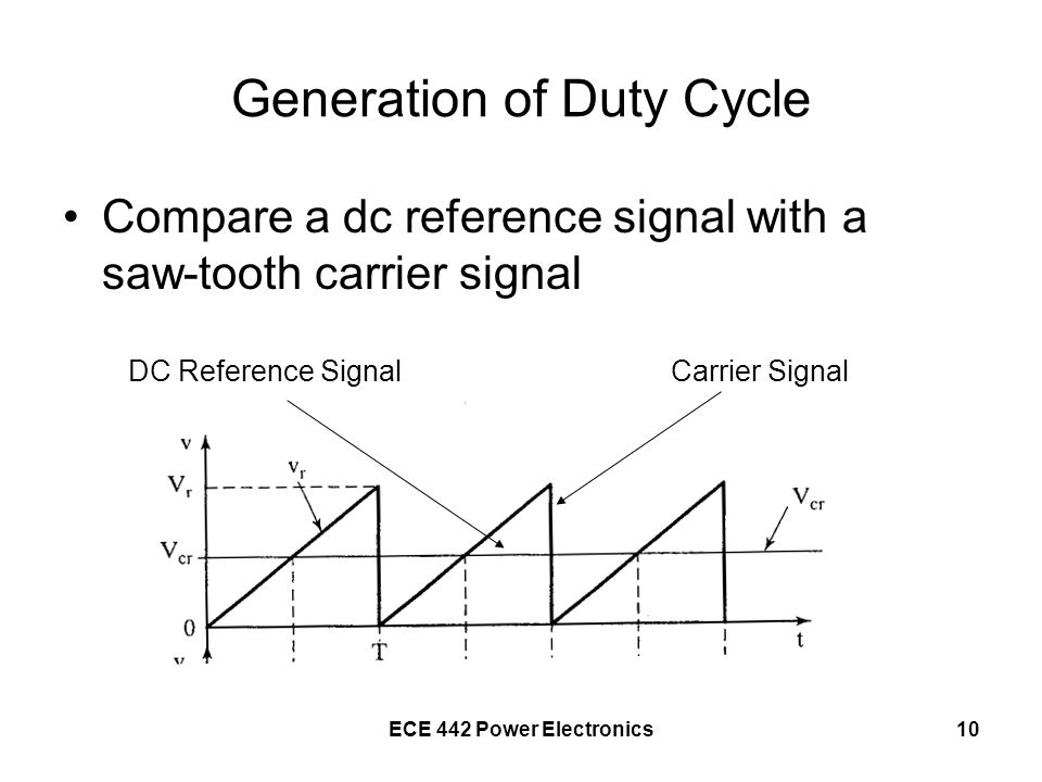Generation of Duty Cycle